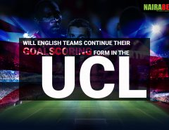 English Teams Goalscoring Form in the UCL